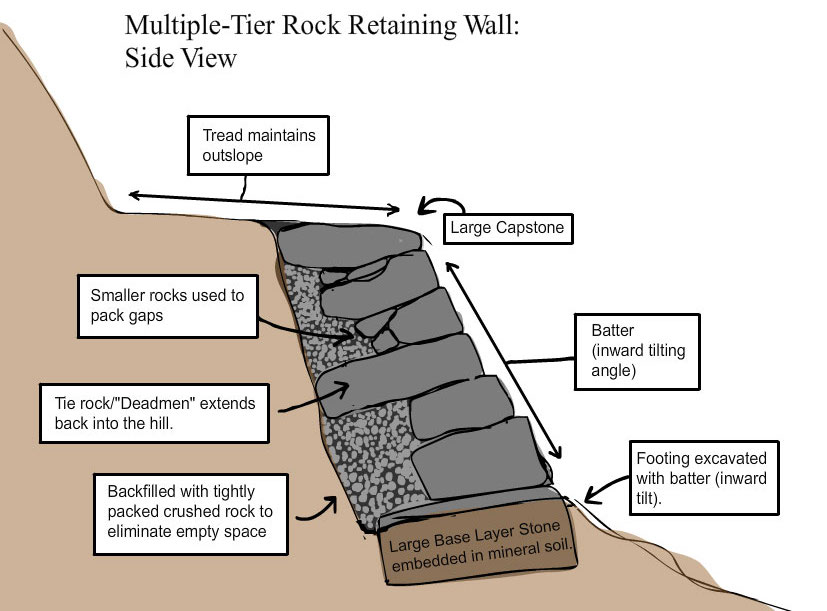 Multi tier Rock Wall Side View