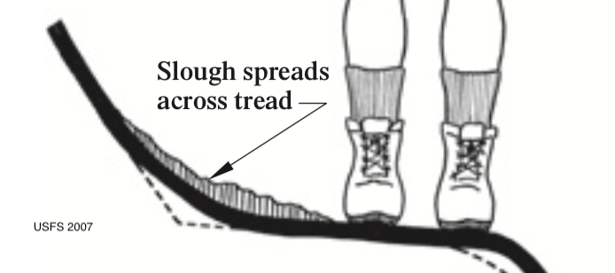 Slough Diagram
