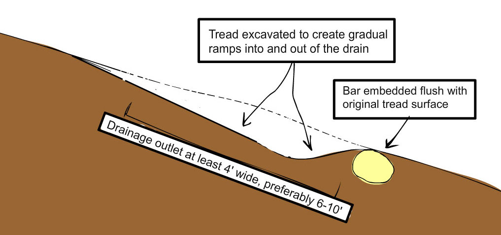 Water Bar Cross Section